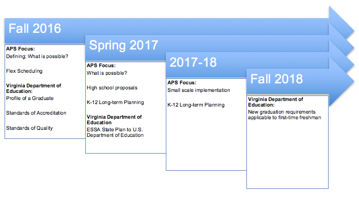 APS Timeline for ESSA, Virginia Profile of a Graduate, and diploma requirements implementation