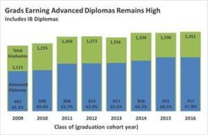 advanced-diploma