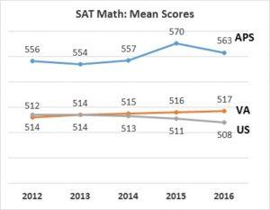 sat-mean-math-scores