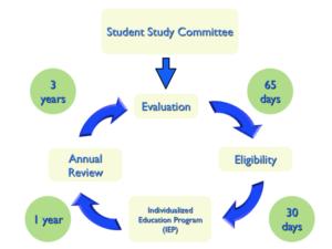 The Iep Decoded Parents Guide By >> Individualized Education Programs Ieps Arlington Public Schools