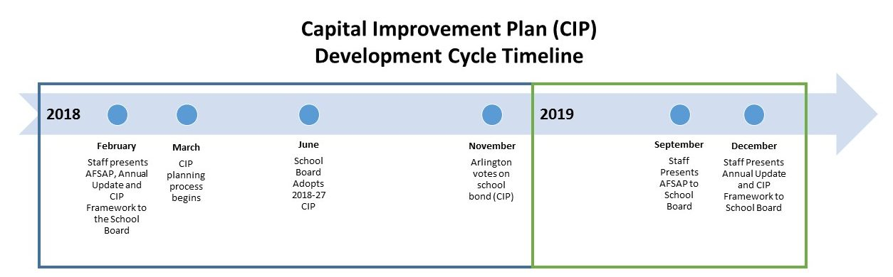 Capital Improvement Plan (CIP) Development Cycle Timeline