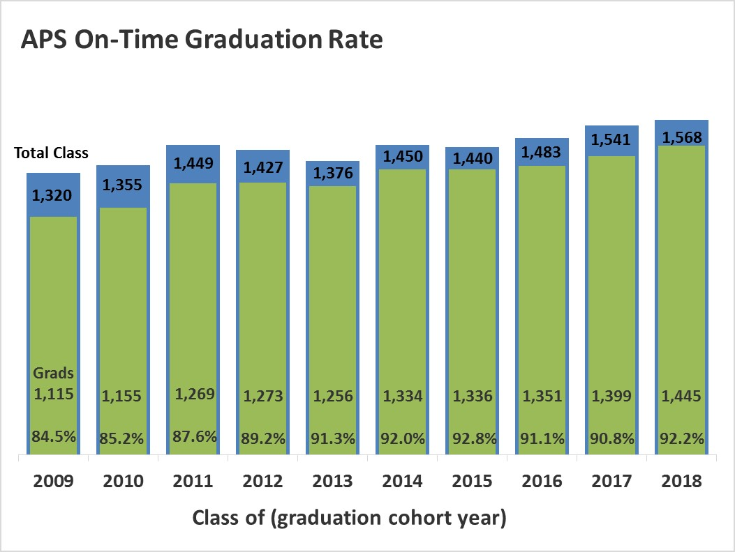APS On-Time Graduation Rate link for data