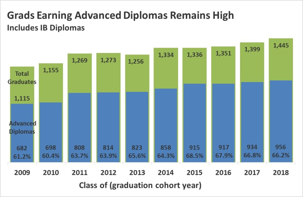 Grads Earning Advanced Diplomas link for data