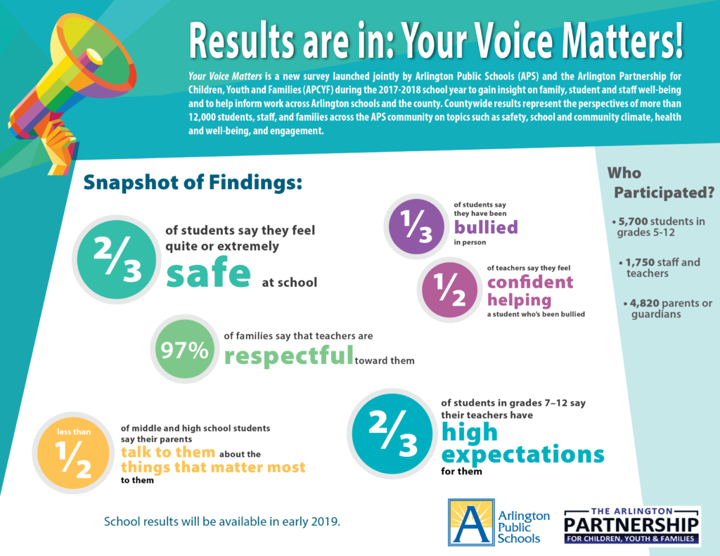 Your Voice Matters logo click for data dashboard