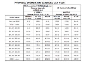 2019 Proposed Summer Fees