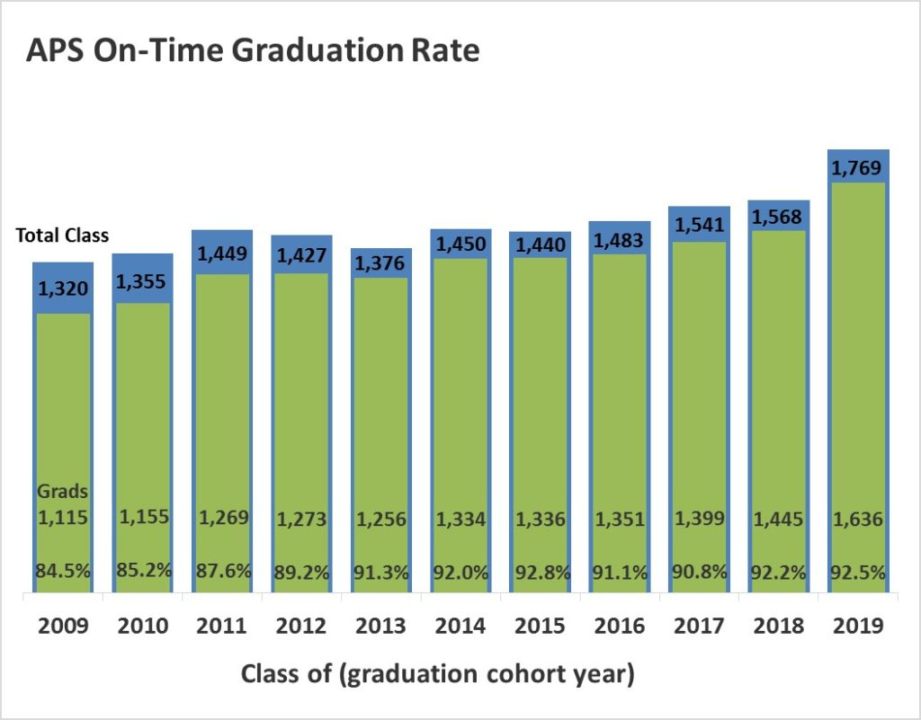 APS On-Time Grad Rate