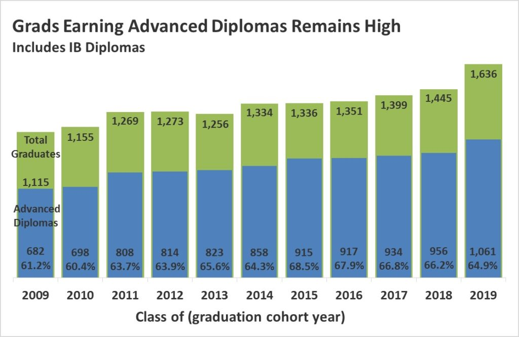 Grads Earning Advanced Diplomas Remains High