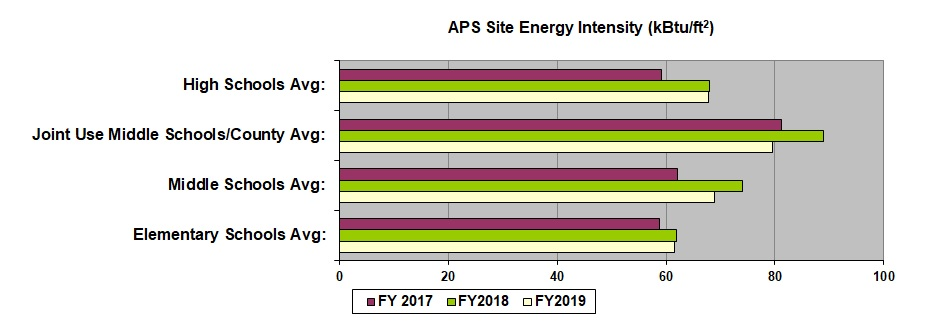 APS Site Energy Intensity