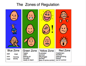 Zones of Regulation graphic