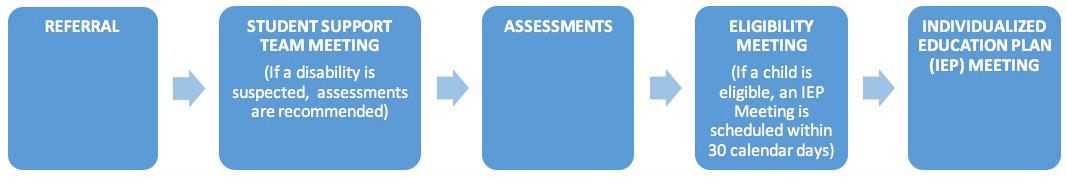 Blue Process Chart