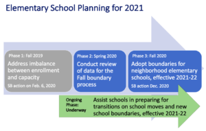 diagram of elementary school planning process described below