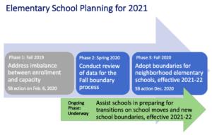 diagrama del proceso de planificación de la escuela primaria que se describe a continuación