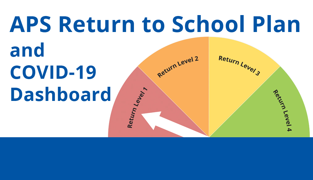 APS Return to School Plan and Covid Dashboard with an image of a gauge showing 4 return levels