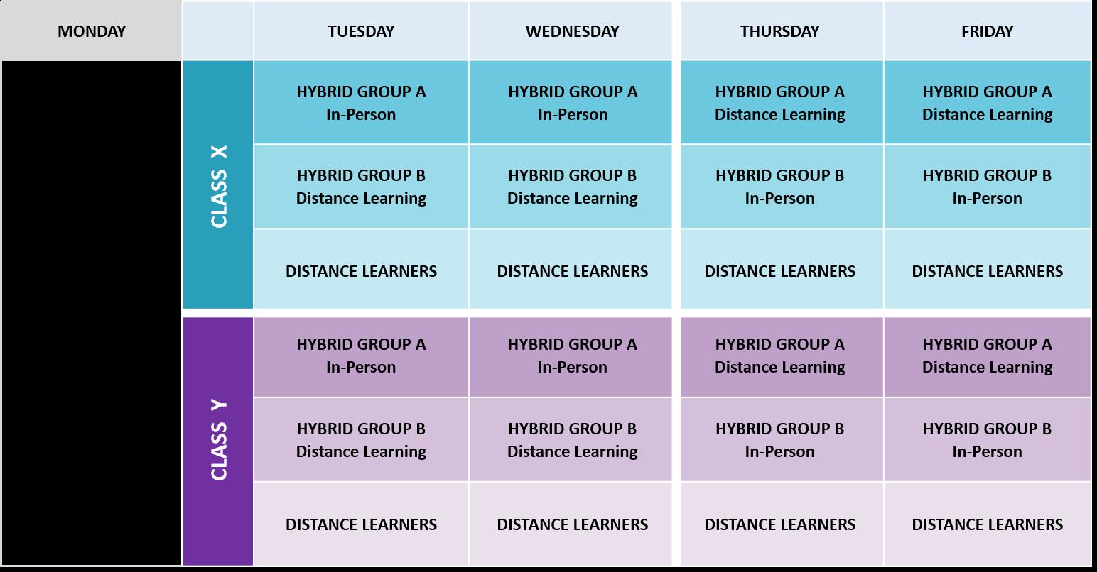 gráfico de modelo híbrido de secundaria