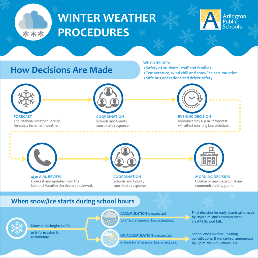 Winter Weather procedures - click link below for text version