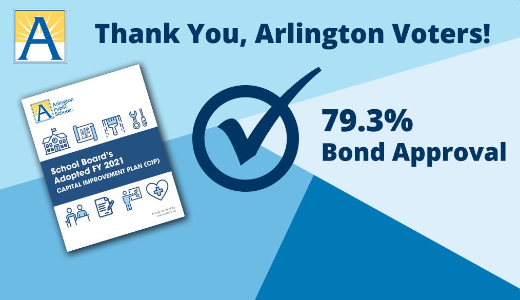 Арлингтон хотын сонгогчид Сургуулийн бондыг $ 52.65 саяар батлав