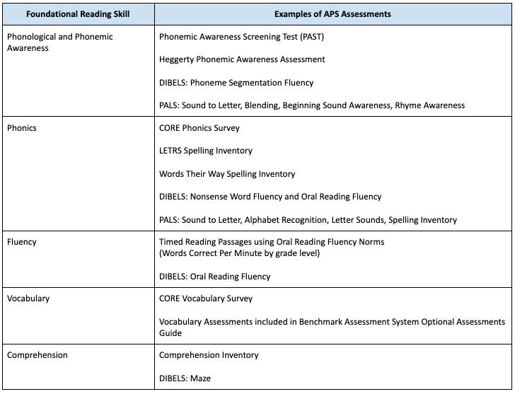 APS ELA诊断评估