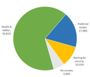 gráfico circular que muestra las razones para elegir la educación a distancia