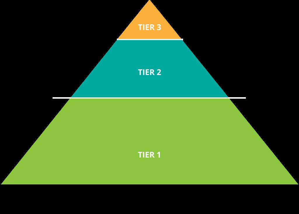 ATSS Pyramid
