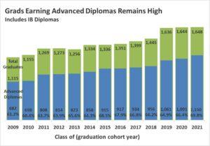2021 оны дэвшилтэт диплом